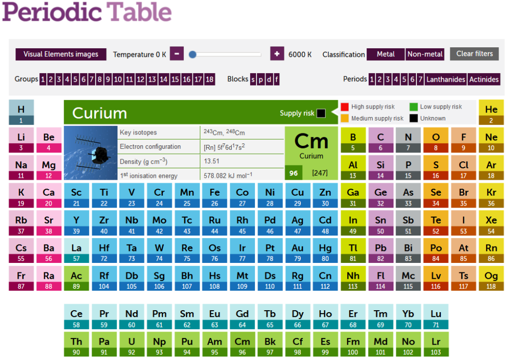 App Tip Periodic Table Of The Elements