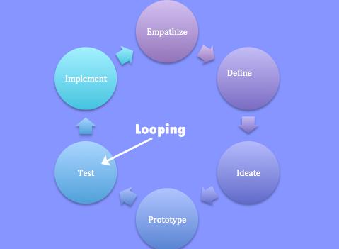 Looping – Ein Tool zur iterativen Produktverbesserung im Entwicklungszyklus