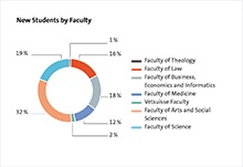 New Students by Faculty