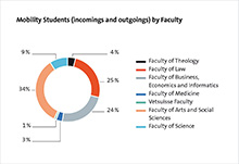 Mobility Students (incomings and outgoings) by Faculty