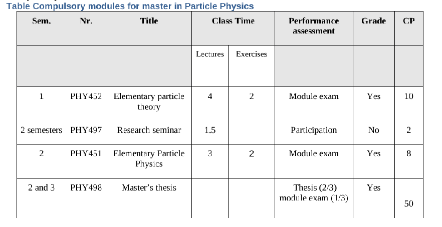 particle physics compulsory modules